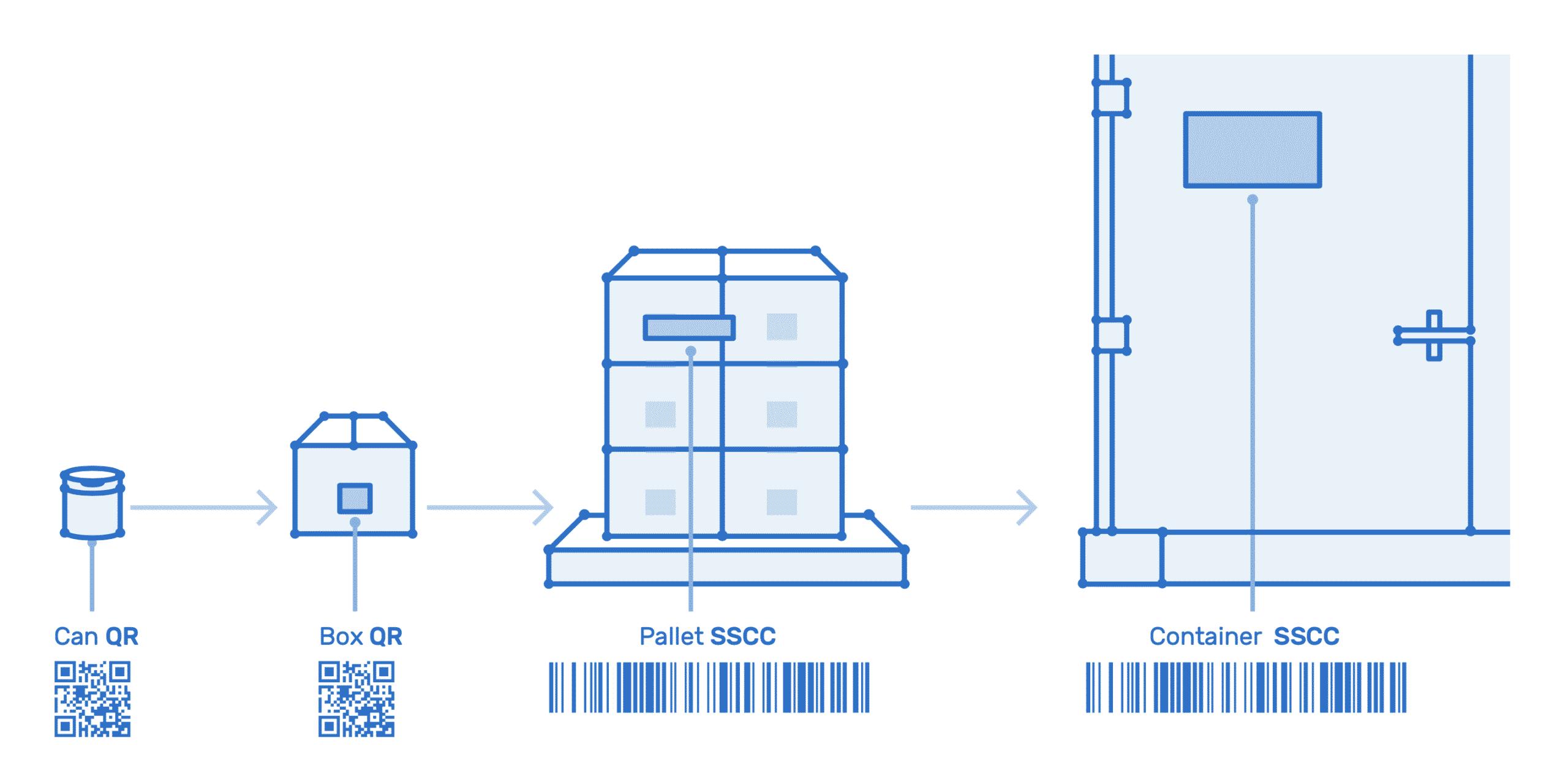 Hierarchy Serialization Kezzler